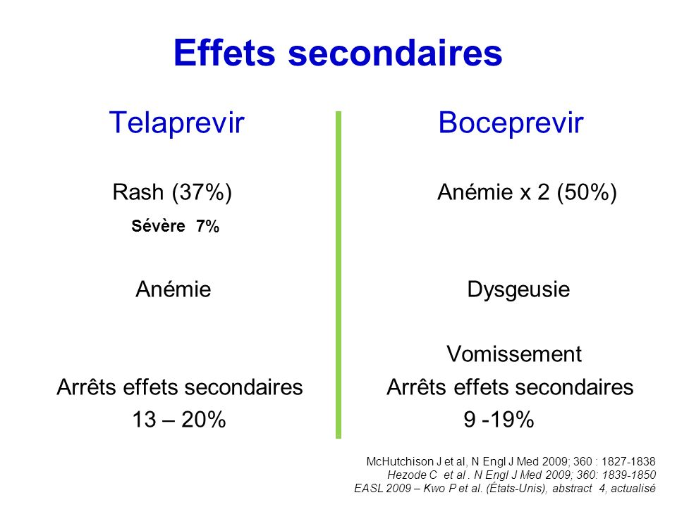 Effets secondaires Telaprevir Boceprevir Rash (37%) Anémie x 2 (50%) Sévère 7% Anémie Dysgeusie Vomissement Arrêts effets secondaires Arrêts effets se
