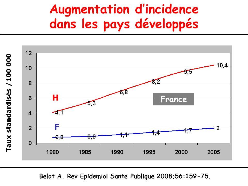 Augmentation dincidence dans les pays développés Belot A. Rev Epidemiol Sante Publique 2008;56:159-75. H F Taux standardisés /100 000 France