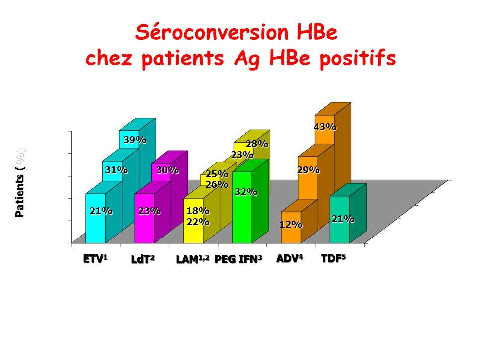 Séroconversion HBe chez patients Ag HBe positifs ETV 1 LAM 1,2 ADV 4 PEG IFN 3 LdT 2 Patients (%) années 21%23% 18%22% 31%30% 39% 32% 25%26% 23% 28% 1