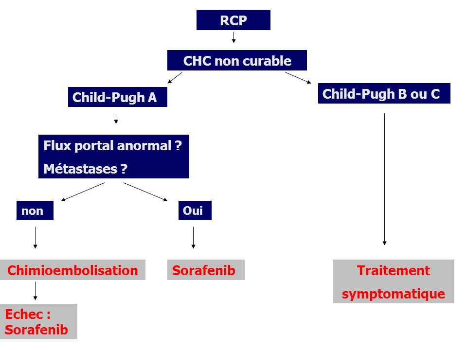 RCP CHC non curable Child-Pugh A Flux portal anormal ? Métastases ? Oui Chimioembolisation non Sorafenib Child-Pugh B ou C Traitement symptomatique Ec