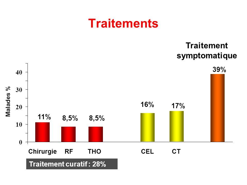 Traitements 0 10 20 30 40 Chirurgie RF THO CEL CT Malades % Traitement symptomatique 39% 17% 16% 8,5% 11% Traitement curatif : 28%