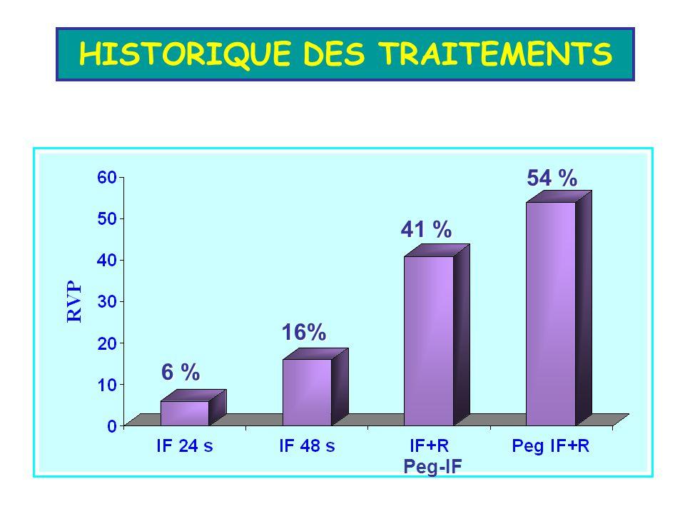 HISTORIQUE DES TRAITEMENTS 54 % 6 % 16% 41 % Peg-IF