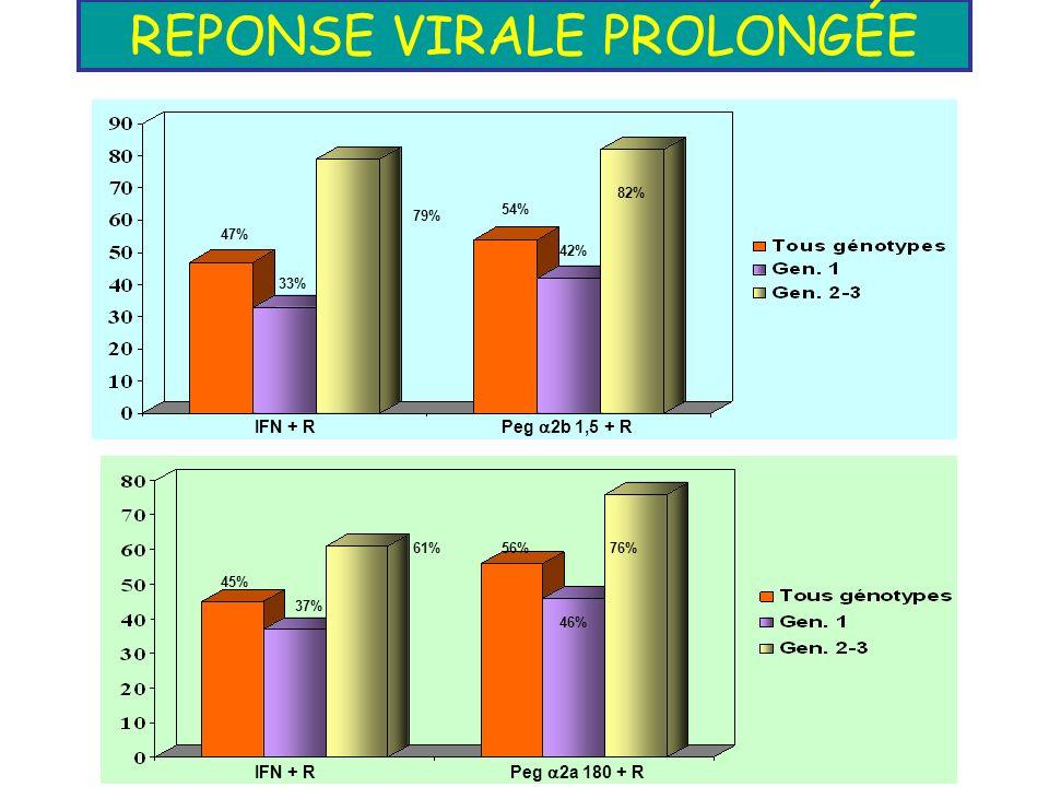 REPONSE VIRALE PROLONGÉE IFN + R Peg 2b 1,5 + R IFN + R Peg 2a 180 + R 47% 33% 79% 54% 42% 82% 45% 37% 61% 56% 46% 76%