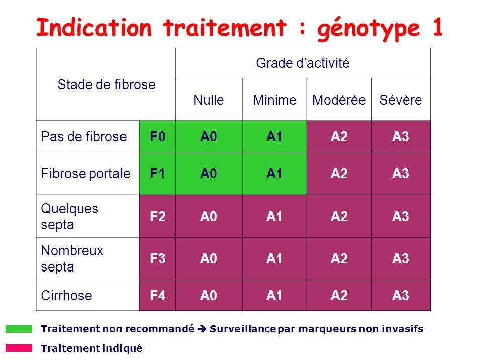 Indication traitement : génotype 1 Stade de fibrose Grade dactivité NulleMinimeModéréeSévère Pas de fibroseF0A0A1A2A3 Fibrose portaleF1A0A1A2A3 Quelqu
