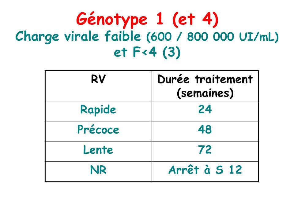 Génotype 1 (et 4) Charge virale faible (600 / 800 000 UI/mL) et F<4 (3) RVDurée traitement (semaines) Rapide24 Précoce48 Lente72 NRArrêt à S 12