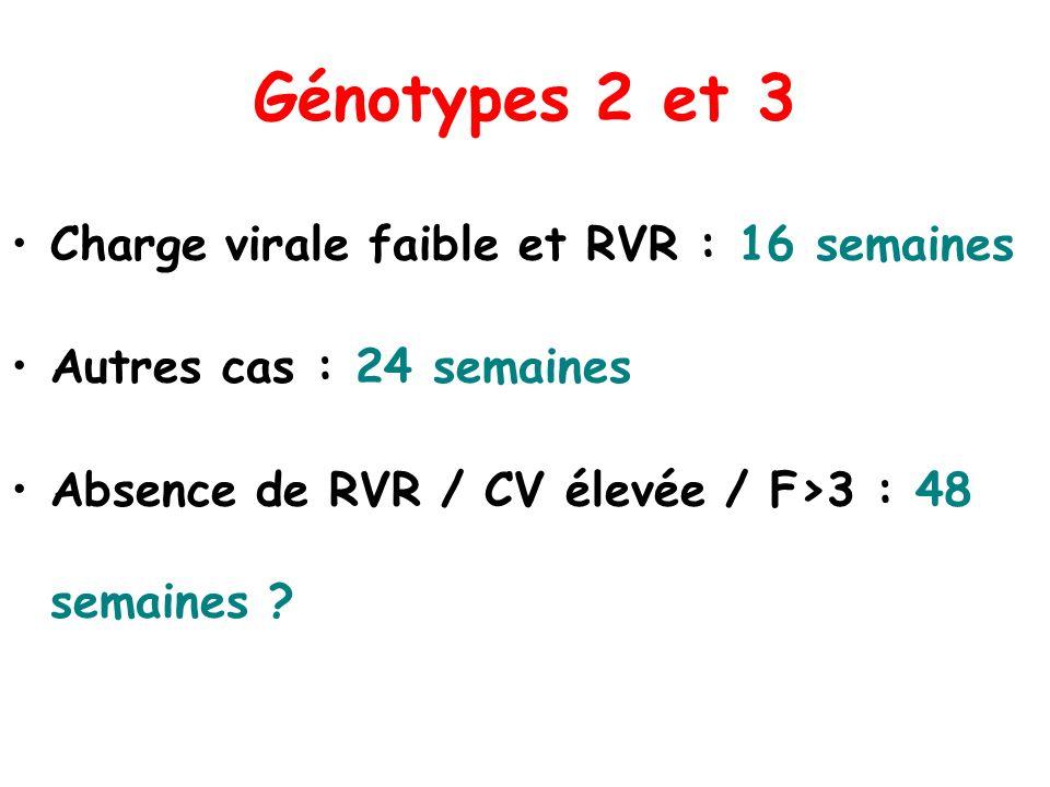 Génotypes 2 et 3 Charge virale faible et RVR : 16 semaines Autres cas : 24 semaines Absence de RVR / CV élevée / F>3 : 48 semaines ?