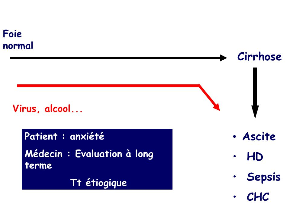 Foie normal Cirrhose Virus, alcool... Ascite HD Sepsis CHC Patient : anxiété Médecin : Evaluation à long terme Tt étiogique