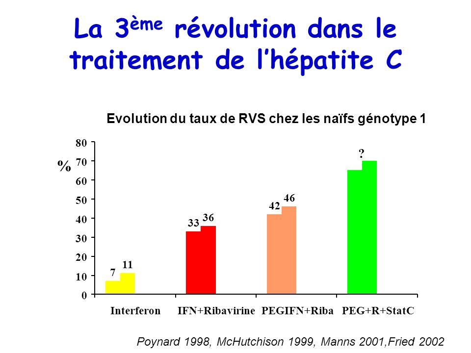 La 3 ème révolution dans le traitement de lhépatite C Poynard 1998, McHutchison 1999, Manns 2001,Fried 2002 Evolution du taux de RVS chez les naïfs gé