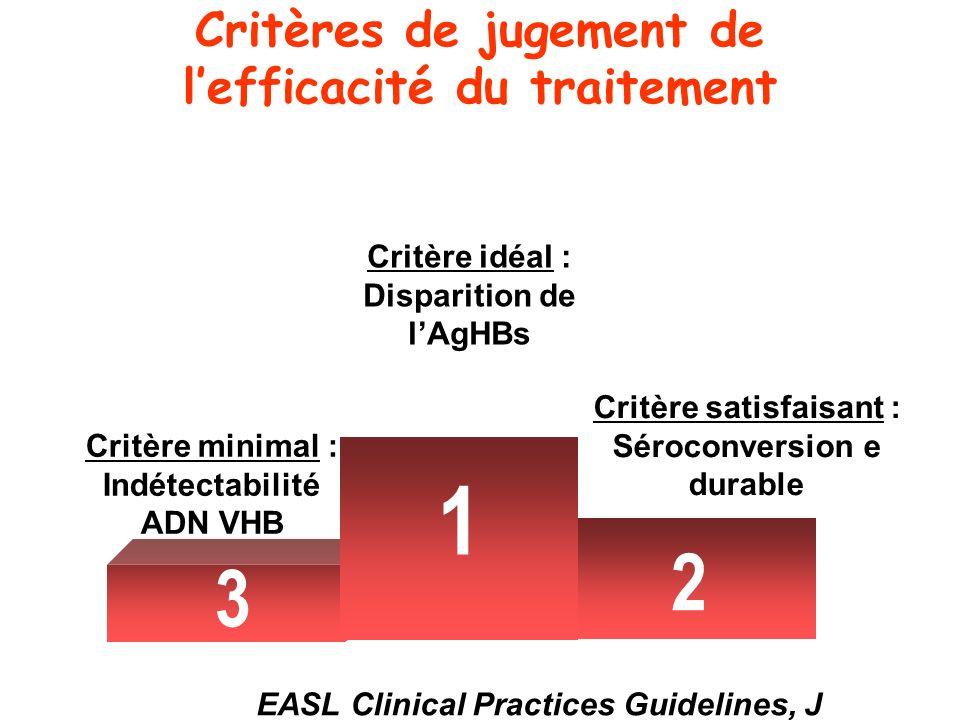 Critères de jugement de lefficacité du traitement 3 Critère minimal : Indétectabilité ADN VHB 1 2 3 Critère idéal : Disparition de lAgHBs Critère sati