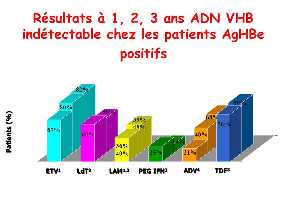 ETV 1 LAM 1,2 ADV 4 PEG IFN 3 LdT 2 Patients (%) années Résultats à 1, 2, 3 ans ADN VHB indétectable chez les patients AgHBe positifs 67% 80% 82% 60%
