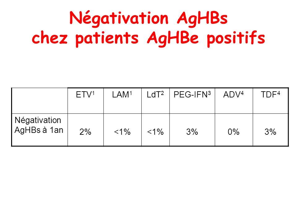 Négativation AgHBs chez patients AgHBe positifs ETV 1 LAM 1 LdT 2 PEG-IFN 3 ADV 4 TDF 4 Négativation AgHBs à 1an 2%<1% 3%0%3%