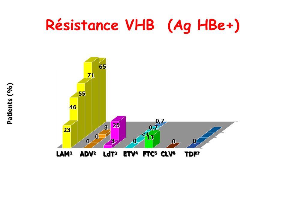 Résistance VHB (Ag HBe+) ETV 4 LAM 1 ADV 2 LdT 3 CLV 6 Patients (%) années FTC 5 23 46 55 71 65 0 0 00 3 3 25 <1 0,7 13 0,7 TDF 7 0