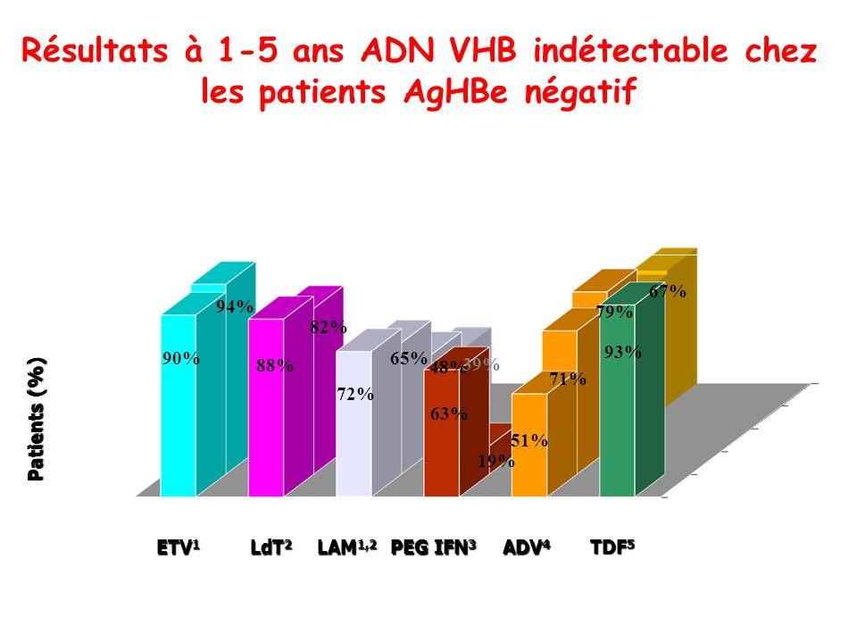 ETV 1 LAM 1,2 ADV 4 PEG IFN 3 LdT 2 Patients (%) années Résultats à 1-5 ans ADN VHB indétectable chez les patients AgHBe négatif 90% 94% 88% 82% 72% 1