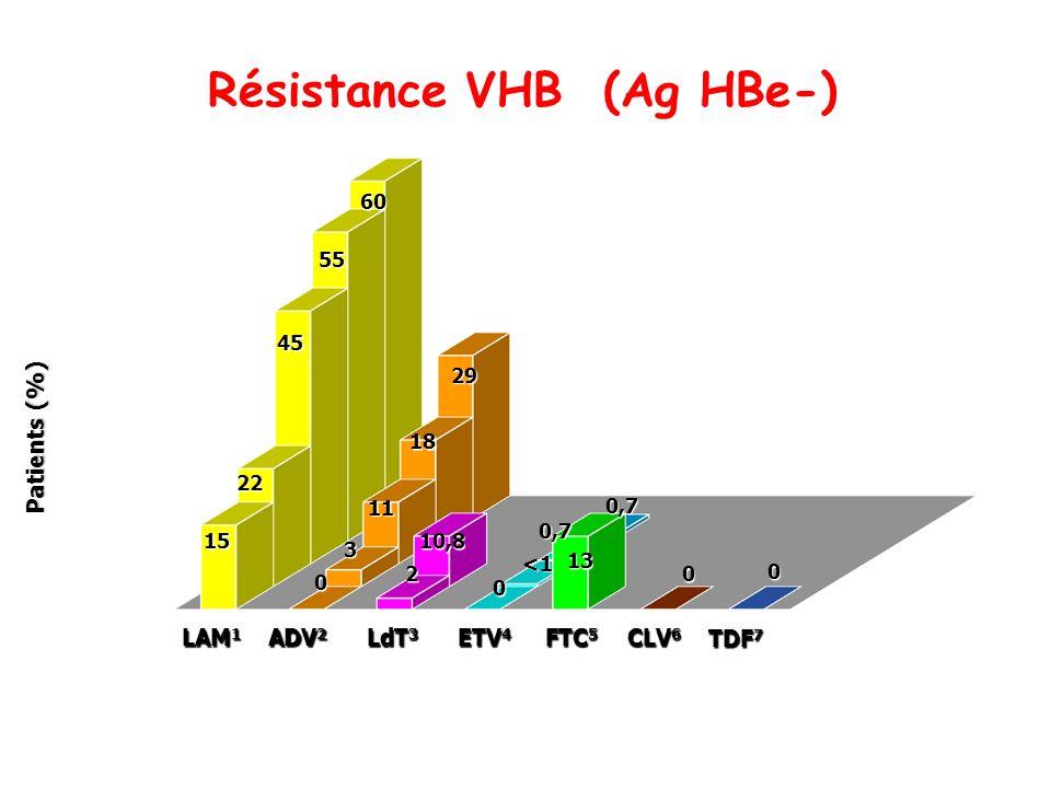 Résistance VHB (Ag HBe-) ETV 4 LAM 1 ADV 2 LdT 3 CLV 6 Patients (%) années FTC 5 15 22 45 55 60 0 3 0 0 11 2 10,8 <1 0,7 13 18 29 0,7 0 TDF 7