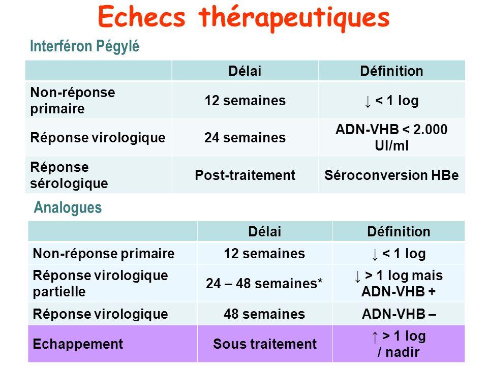 Echecs thérapeutiques 24% DélaiDéfinition Non-réponse primaire 12 semaines < 1 log Réponse virologique24 semaines ADN-VHB < 2.000 UI/ml Réponse sérolo