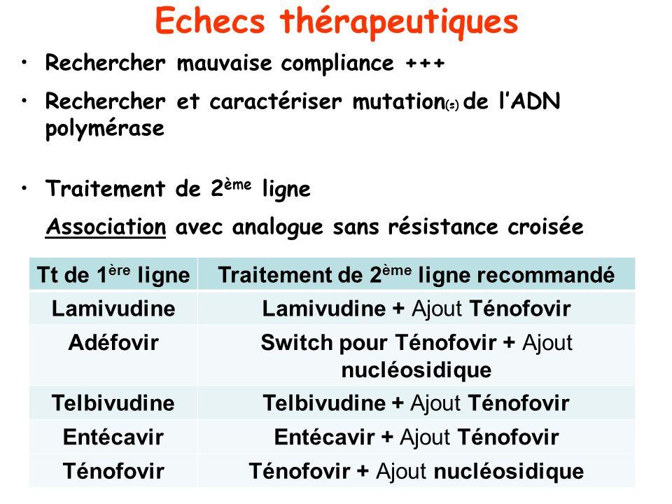Echecs thérapeutiques Rechercher mauvaise compliance +++ Rechercher et caractériser mutation (s) de lADN polymérase Traitement de 2 ème ligne Associat