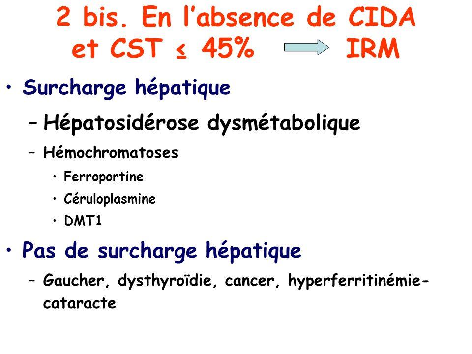 2 bis. En labsence de CIDA et CST 45% IRM Surcharge hépatique –Hépatosidérose dysmétabolique –Hémochromatoses Ferroportine Céruloplasmine DMT1 Pas de
