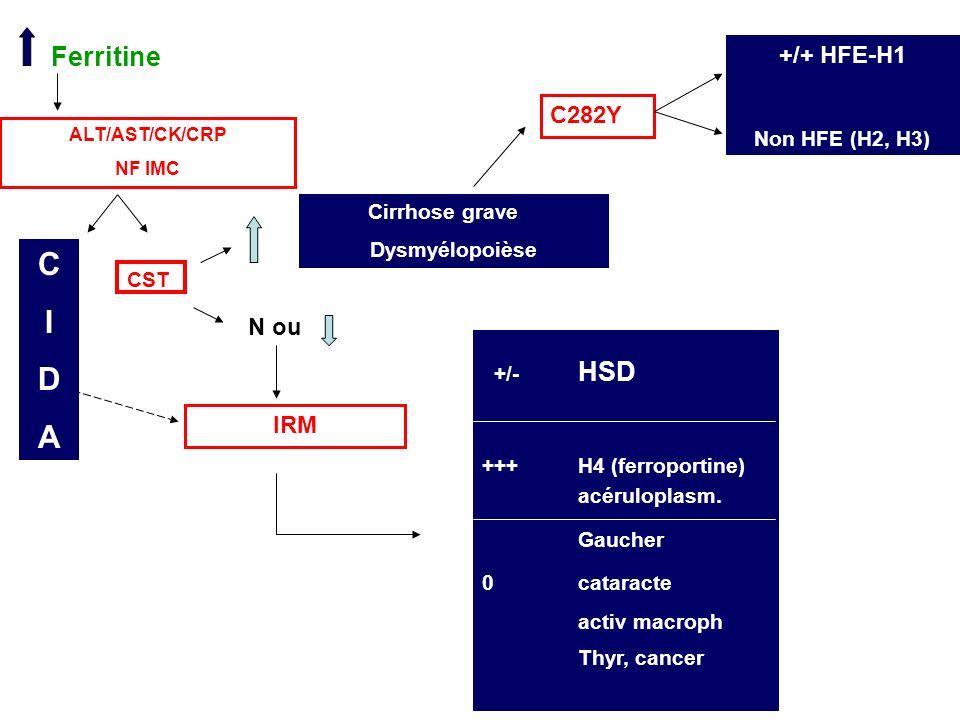 Ferritine CST N ou IRM +/- HSD +++H4 (ferroportine) acéruloplasm. Gaucher 0cataracte activ macroph Thyr, cancer Cirrhose grave Dysmyélopoièse C282Y +/