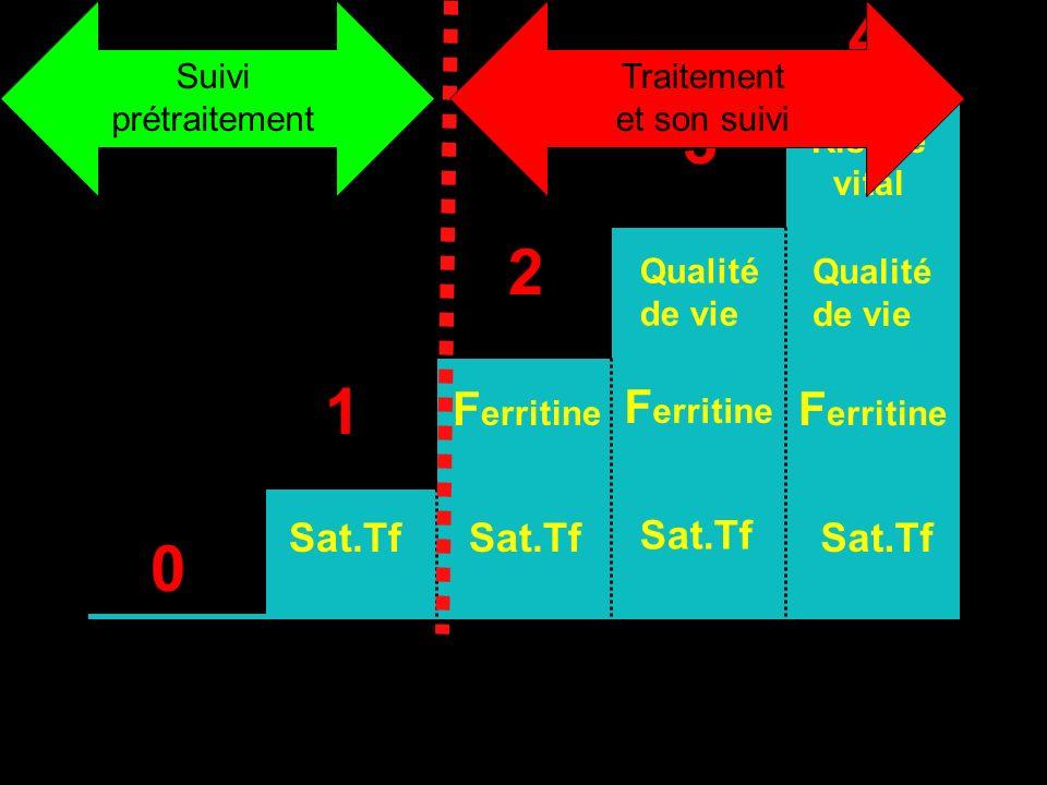 0 1 Sat.Tf 2 F erritine Sat.Tf 3 F erritine Qualité de vie Sat.Tf 4 Risque vital F erritine Qualité de vie Sat.Tf Suivi prétraitement nt Traitement et