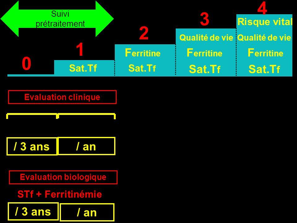 0 1 2 3 4 Sat.Tf F erritine Qualité de vie Sat.T f Risque vital F erritine Sat.T f Qualité de vie Evaluation clinique / 3 ans / an STf + Ferritinémie