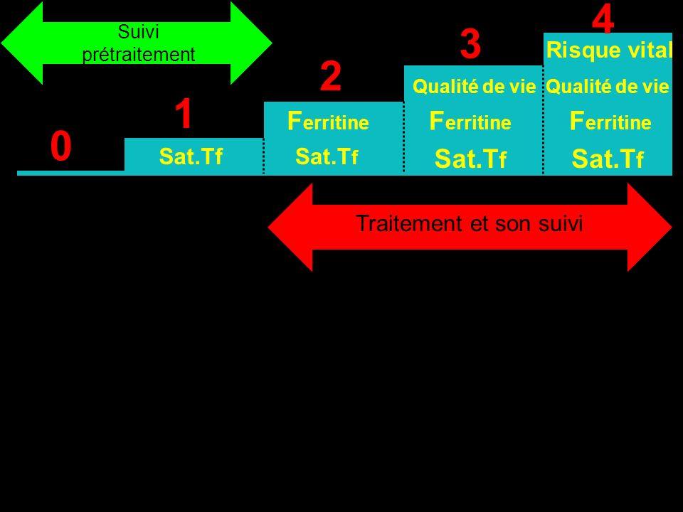 0 1 2 3 4 Sat.Tf F erritine Qualité de vie Sat.T f Risque vital F erritine Sat.T f Qualité de vie Suivi prétraitement Traitement et son suivi