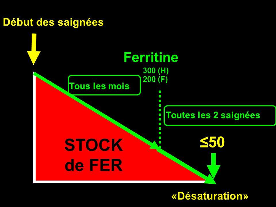 IRON STORES Début des saignées STOCK de FER 50 Ferritine «Désaturation» Tous les mois 300 (H) 200 (F) Toutes les 2 saignées