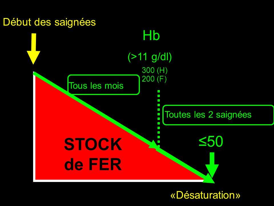 IRON STORES Début des saignées STOCK de FER 50 «Désaturation» Tous les mois 300 (H) 200 (F) Toutes les 2 saignées Hb (>11 g/dl)