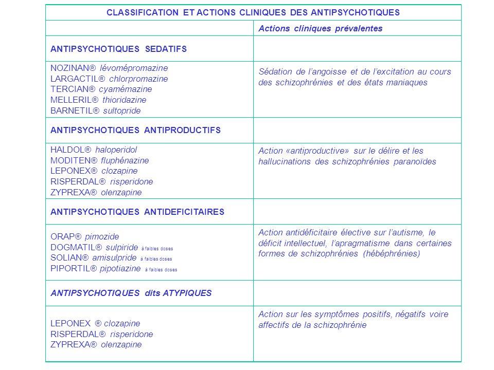 CLASSIFICATION ET ACTIONS CLINIQUES DES ANTIPSYCHOTIQUES Actions cliniques prévalentes ANTIPSYCHOTIQUES SEDATIFS NOZINAN® lévomépromazine LARGACTIL® c