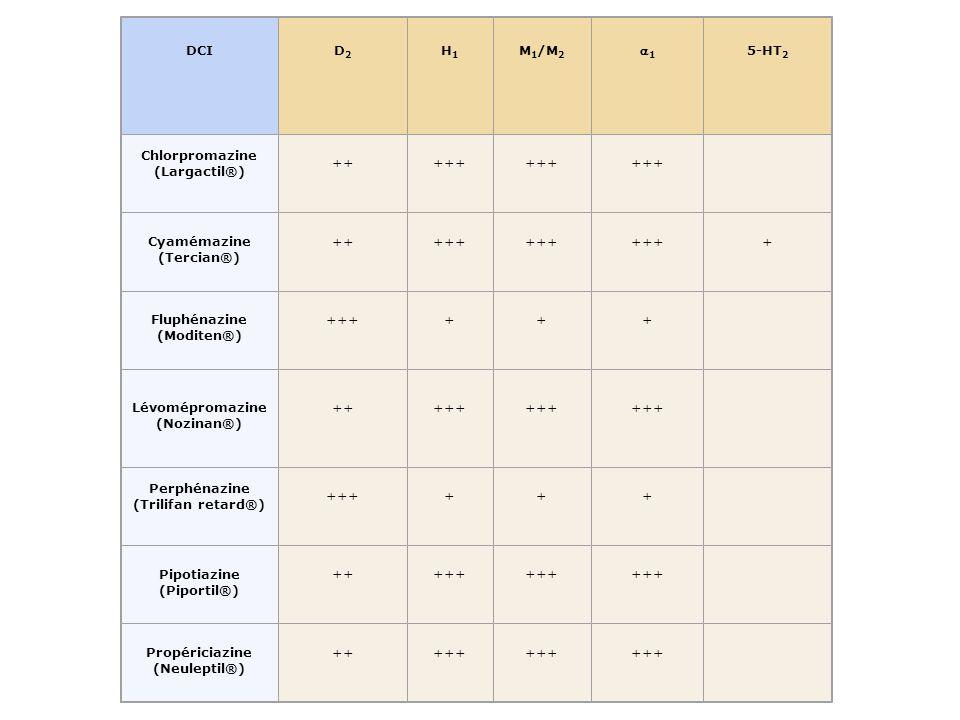 On distinguera donc au total : Les effets antagonistes D2 ou D4 post-synaptiques qui sont communs à tous les antipsychotiques Les effets latéraux dus aux actions sur dautres récepteurs, variables selon les neuroleptiques.