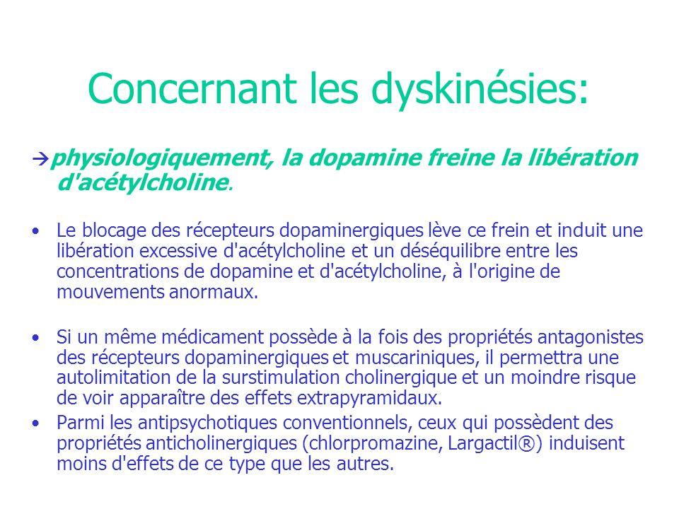 Concernant les dyskinésies: physiologiquement, la dopamine freine la libération d'acétylcholine. Le blocage des récepteurs dopaminergiques lève ce fre