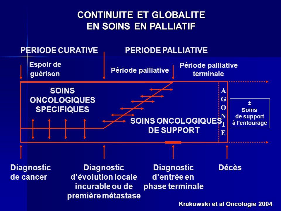 CONTINUITE ET GLOBALITE EN SOINS EN PALLIATIF Décès PERIODE CURATIVEPERIODE PALLIATIVE Diagnostic de cancer Période palliative Espoir de guérison Péri