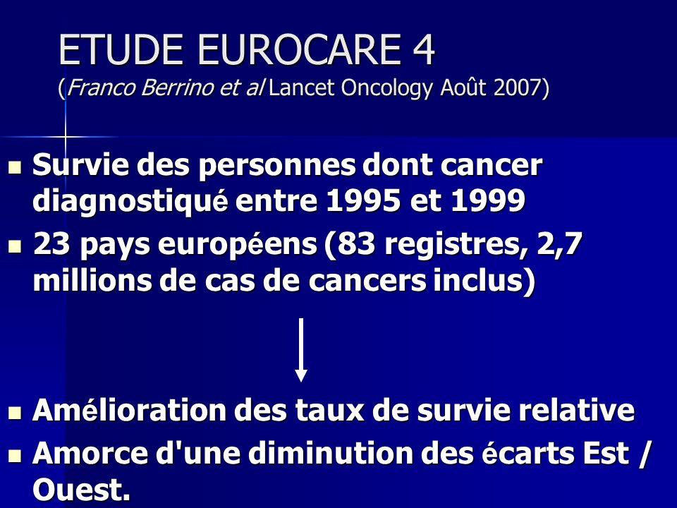 EUROCARE 4 Survie 5 ans: Moyenne 51,9% Survie 5 ans: Moyenne 51,9% Sexe: Sexe: Hommes: 44,8% Hommes: 44,8% Femmes: 54,6% Femmes: 54,6% Type de cancer: Type de cancer: Prostate 73,9 vs 61,4 Prostate 73,9 vs 61,4 Poumon 10,2 vs 9,2 Poumon 10,2 vs 9,2 Sein 82,7 Sein 82,7 Pays: Pays: Ouest > Est mais diminution de lécart Ouest > Est mais diminution de lécart France > moyenne européenne.