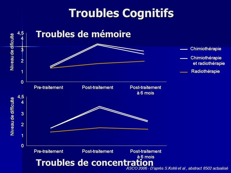 Troubles de mémoire 4,5 4 4 3 3 2 2 1 1 0 0 Niveau de dificulté Pre-traitement Post-traitement Post-traitement à 6 mois Chimiothérapie Chimiothérapie