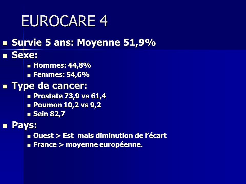EUROCARE 4 Survie 5 ans: Moyenne 51,9% Survie 5 ans: Moyenne 51,9% Sexe: Sexe: Hommes: 44,8% Hommes: 44,8% Femmes: 54,6% Femmes: 54,6% Type de cancer: