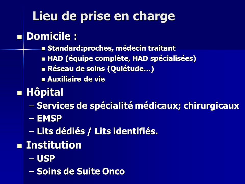 Lieu de prise en charge Domicile : Domicile : Standard:proches, médecin traitant Standard:proches, médecin traitant HAD (équipe complète, HAD spéciali