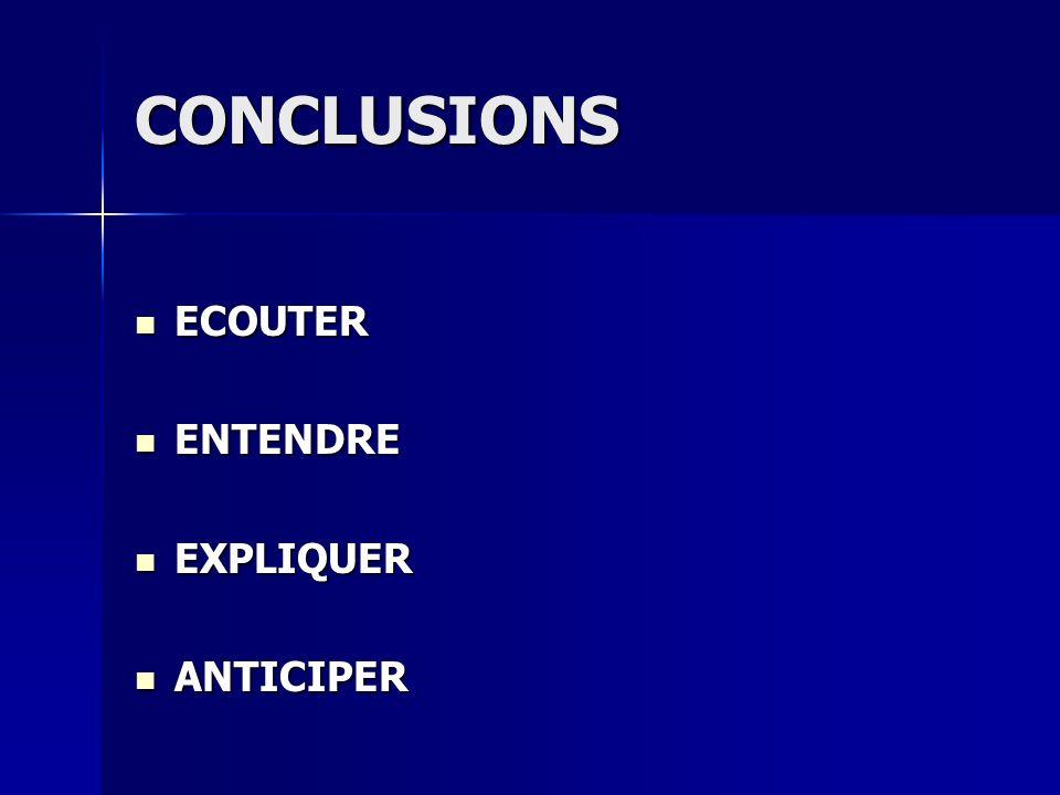 CONCLUSIONS ECOUTER ECOUTER ENTENDRE ENTENDRE EXPLIQUER EXPLIQUER ANTICIPER ANTICIPER