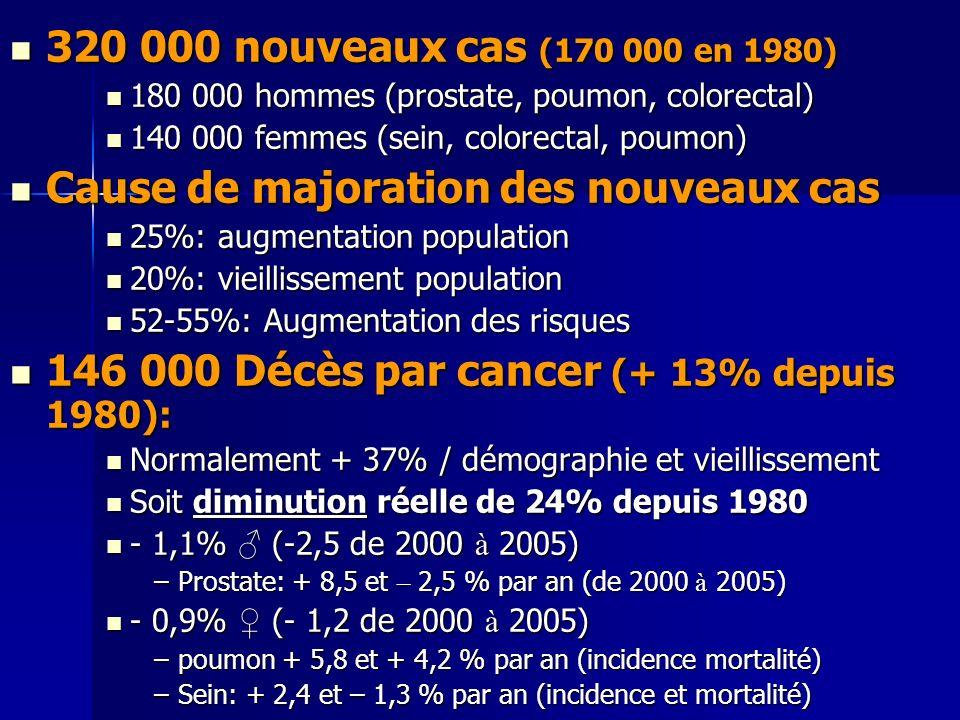 320 000 nouveaux cas (170 000 en 1980) 320 000 nouveaux cas (170 000 en 1980) 180 000 hommes (prostate, poumon, colorectal) 180 000 hommes (prostate,