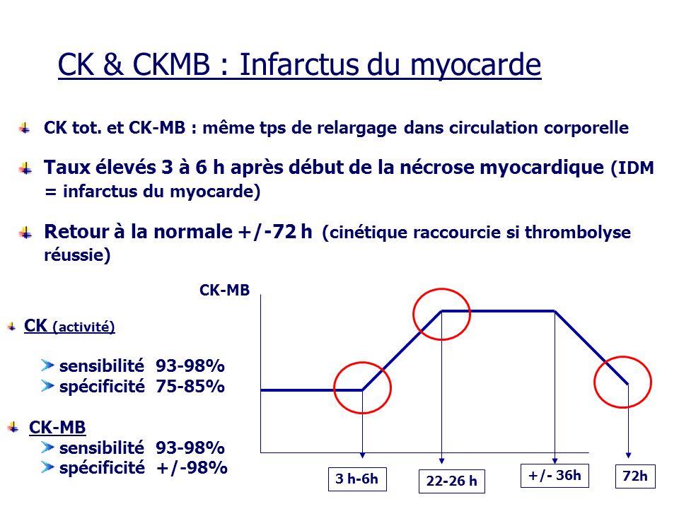 CK tot. et CK-MB : même tps de relargage dans circulation corporelle Taux élevés 3 à 6 h après début de la nécrose myocardique (IDM = infarctus du myo