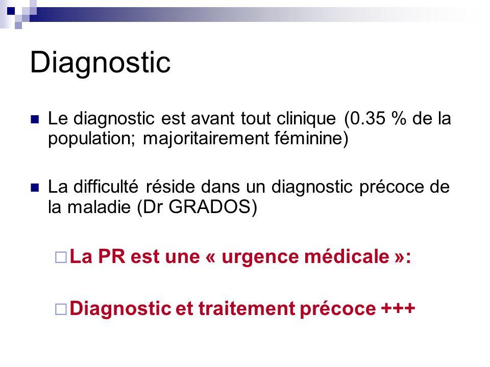 Diagnostic Le diagnostic est avant tout clinique (0.35 % de la population; majoritairement féminine) La difficulté réside dans un diagnostic précoce d