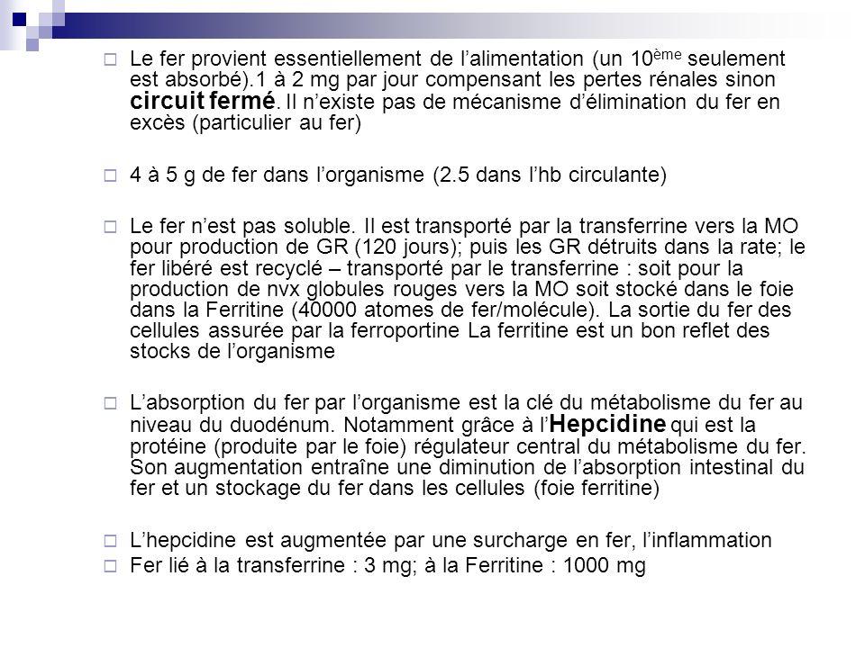 Le fer provient essentiellement de lalimentation (un 10 ème seulement est absorbé).1 à 2 mg par jour compensant les pertes rénales sinon circuit fermé