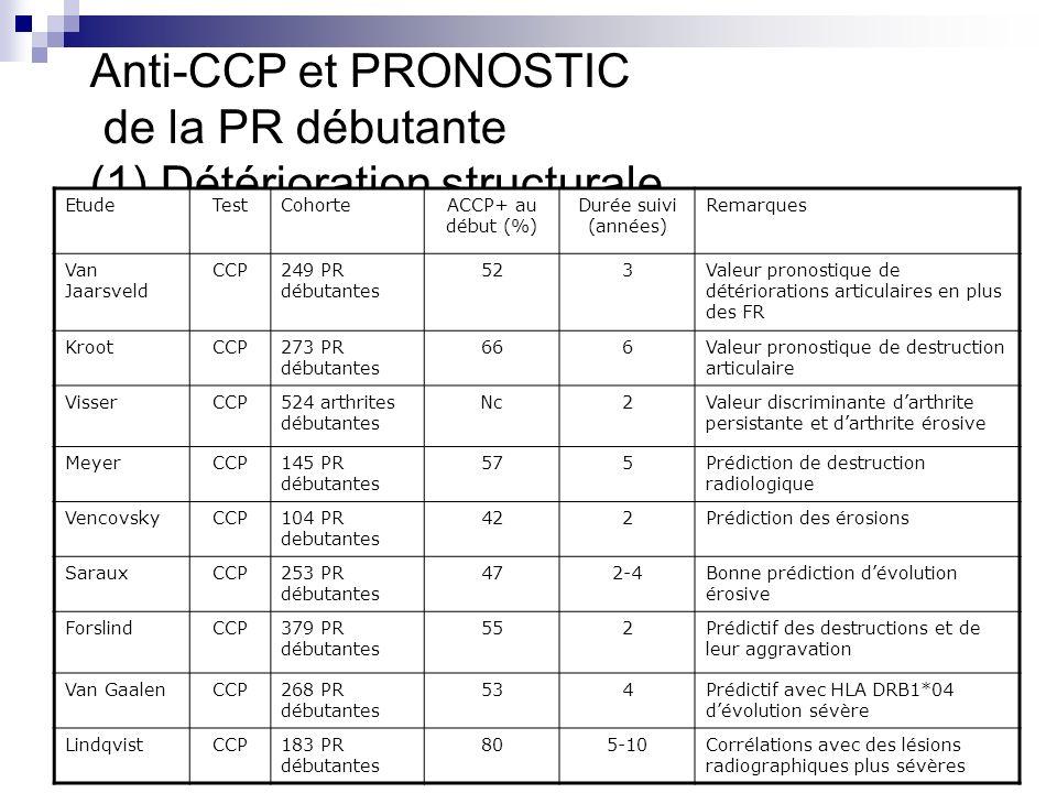 Anti-CCP et PRONOSTIC de la PR débutante (1) Détérioration structurale 1. Détérioration structurale EtudeTestCohorteACCP+ au début (%) Durée suivi (an