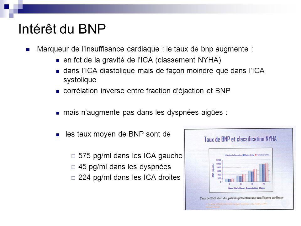 Intérêt du BNP Marqueur de linsuffisance cardiaque : le taux de bnp augmente : en fct de la gravité de lICA (classement NYHA) dans lICA diastolique ma