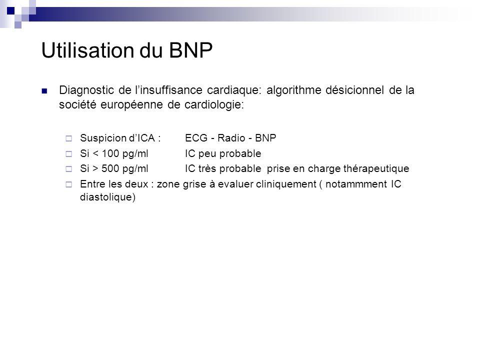 Utilisation du BNP Diagnostic de linsuffisance cardiaque: algorithme désicionnel de la société européenne de cardiologie: Suspicion dICA :ECG - Radio