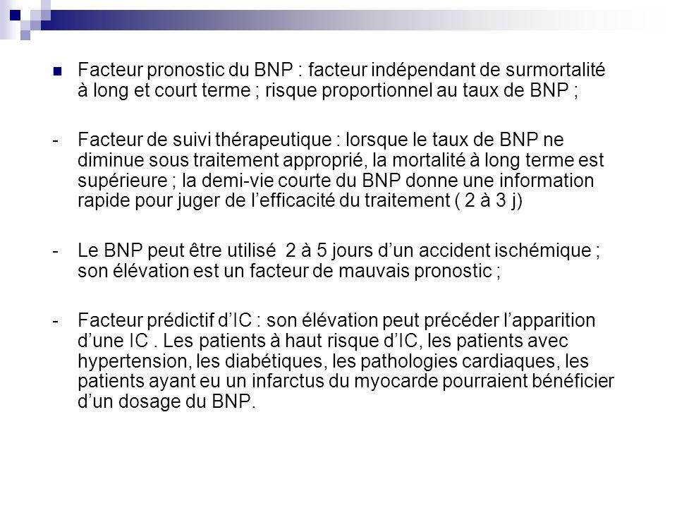 Facteur pronostic du BNP : facteur indépendant de surmortalité à long et court terme ; risque proportionnel au taux de BNP ; -Facteur de suivi thérape