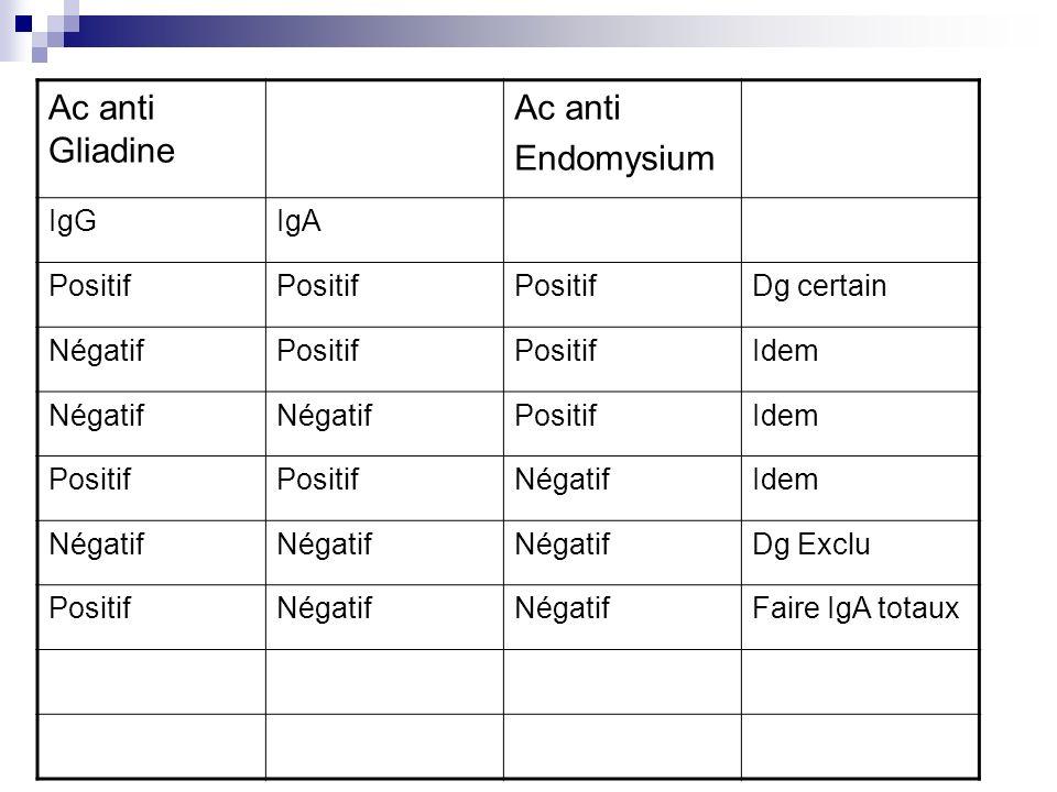 Ac anti Gliadine Ac anti Endomysium IgGIgA Positif Dg certain NégatifPositif Idem Négatif PositifIdem Positif NégatifIdem Négatif Dg Exclu PositifNéga