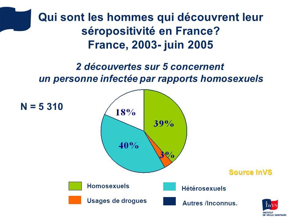 Qui sont les hommes qui découvrent leur séropositivité en France.