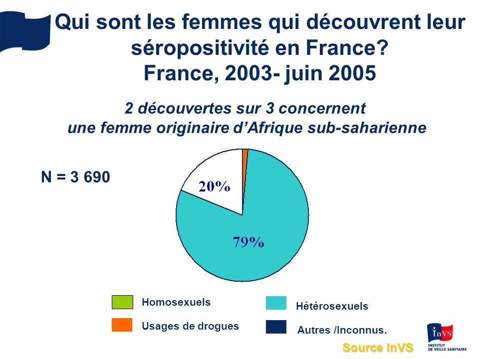 Qui sont les femmes qui découvrent leur séropositivité en France.