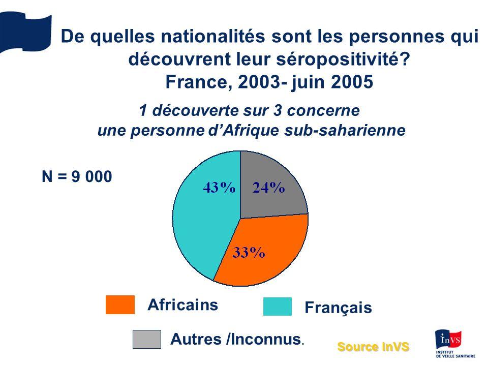 De quelles nationalités sont les personnes qui découvrent leur séropositivité.