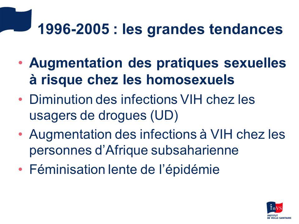 1996-2005 : les grandes tendances Augmentation des pratiques sexuelles à risque chez les homosexuels Diminution des infections VIH chez les usagers de drogues (UD) Augmentation des infections à VIH chez les personnes dAfrique subsaharienne Féminisation lente de lépidémie