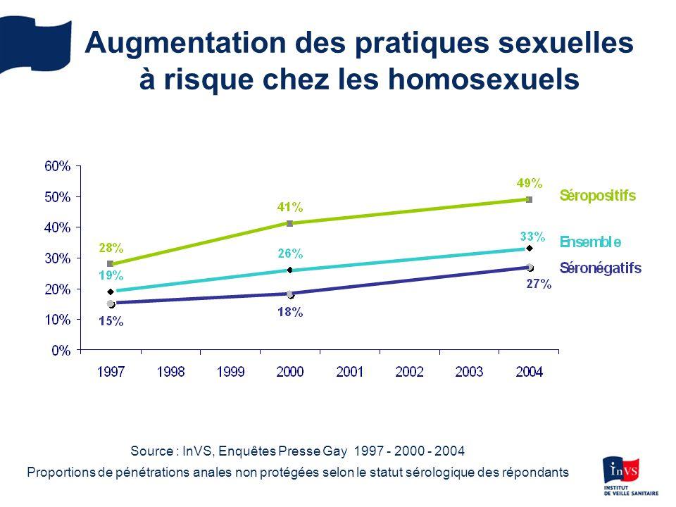 Augmentation des pratiques sexuelles à risque chez les homosexuels Source : InVS, Enquêtes Presse Gay 1997 - 2000 - 2004 Proportions de pénétrations anales non protégées selon le statut sérologique des répondants